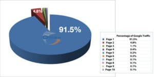 Visitors via Google per page search results