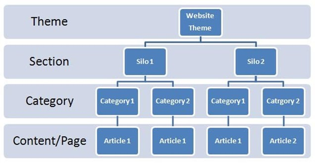 silo structure of a website
